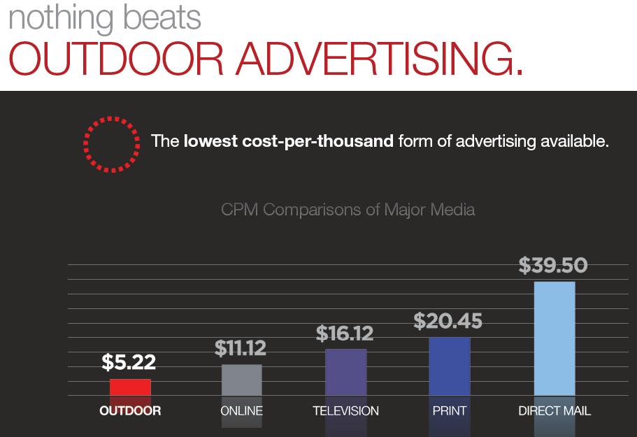 Billboard cost per impression ROI
