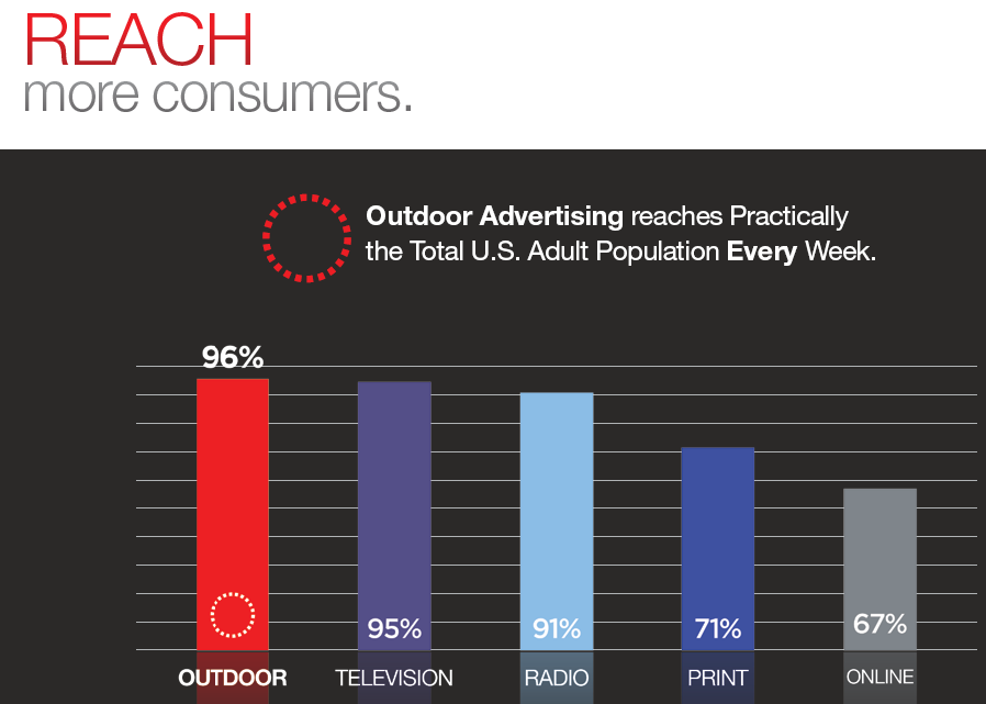 Outdoor advertising reach for potential customers